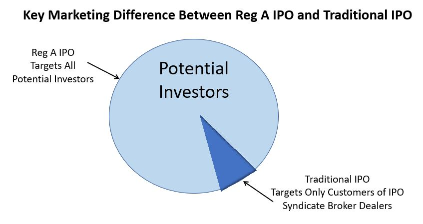 Reg A+ IPO targets all potential investors while traditional IPO targets only customers of participating broker dealers.